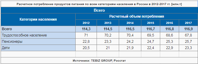 raschetnoe-potreblenie-produktov-pitaniya-po-vsem-kategoriyam-naseleniya-v-rossii-v-2012-2017.png